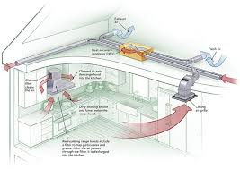 best ideas about kitchen exhaust fan kitchen two fans are better than one some passive house builders have persuaded local inspectors to