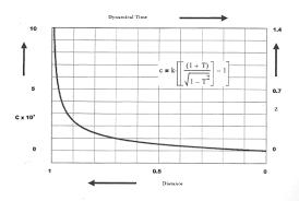 Doppler Effect Equation Light The Light Speed Curve