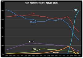 Ham Radio Bandwidth Chart Ei7gl A Diary Of Amateur Radio Activity The Remarkable