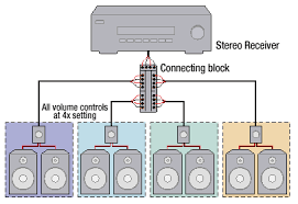 home theater system setup diagram. what is the best receiver for a multi room setup seen in diagram below: home theater system