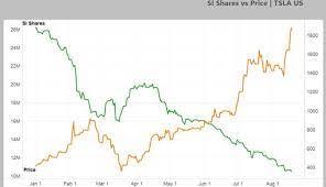 Tesla-Aktie über 2000 Dollar, magische Marke in Sicht > teslamag.de