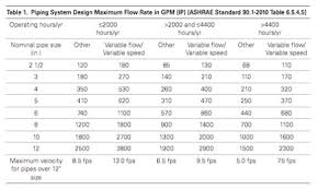 Domestic Water Pipe Sizing Chart Ashrae Pipe Sizing Requirements Are Changing System Syzer