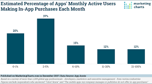 App Annie Charts Most App Professionals Say That 5 Or Fewer Monthly Active