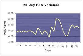 Prostate Cancer Survivors Psa Fluctuation Experiment