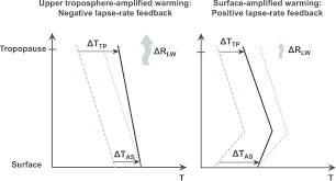 Lapse Rate Conceptual Picture Of Left A Negative Lapse Rate Feedback