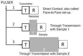 Dynamic Viscosity and Transverse Ultrasonic Attenuation of ...