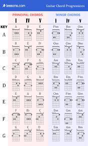 A Power Chord Guitar Chart Chords On A Guitar Chart Guitar Barre Chords For Beginners