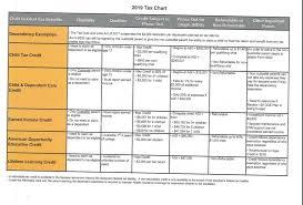 2019 Tax Chart Mario J Zappia Attorney At Law