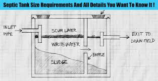 Domestic Septic Tank Design Septic Tank Size Requirements And All Details You Want To