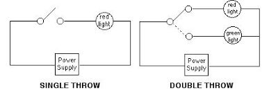 basic circuit function with double pole single throw switch wiring single pole light switch vs double pole at Single Switch Wiring