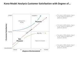 Kano Model Analysis Customer Satisfaction With Degree Of