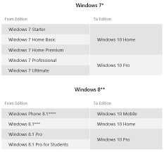 Windows Upgrade Chart How Much Will Windows 10 Really Cost Techrepublic