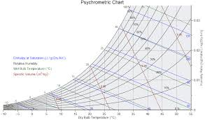 Psychrometric Chart App Psychrometric Chart Application Center