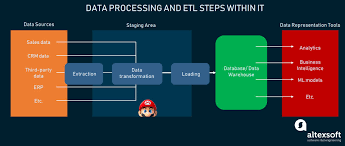Etl Architecture Design What Is Etl Developer Responsibilities And Skills Altexsoft