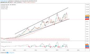 Dollar Tree Stock Chart Trade Of The Day Dollar Tree Stock Becoming A Penny Bargain