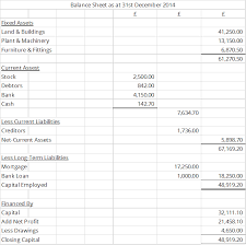 basic balance sheet the basics of the balance sheet for a sole trader the drawings