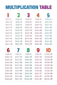 Multiplication Table White Educational Chart Poster 30x46 Cm