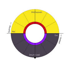 Day And Night In The Western Astrological Chart