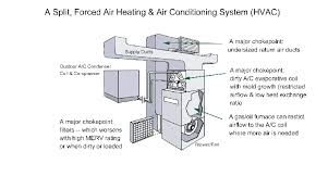 air conditioning system components. types-of-settlement air conditioning system components
