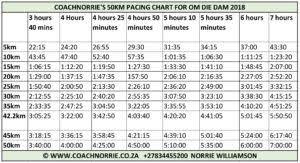 Run Clockwise To Beat The Clock In Om Die Dam Coach Norrie