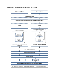 Governance Flow Chart Centre For Institutional Quality Enhancement