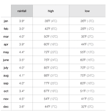 New York Weather New York City Weather Temperature