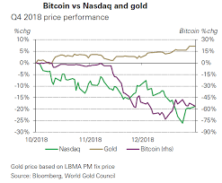 Btc X Stock Chart Heres Why Bitcoin Isnt The Next Gold In One Chart