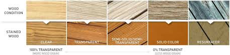 outdoor wood siding lowes. use paint, stains and sealants to beautify protect porches, patios, decks other outdoor areas. for older wood, a resurfacer fill in gaps, wood siding lowes