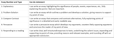 contextualised can do statements for each essay assigned in the  contextualised can do statements for each essay assigned in the process writing class