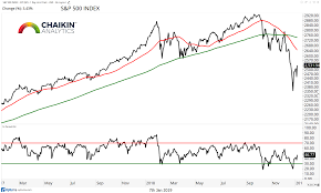 2019 Stock Market Chart Macro Market Trends Weekly Outlook For Investors January 7
