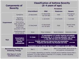 Classifying Asthma Severity And Initiating Treatment In