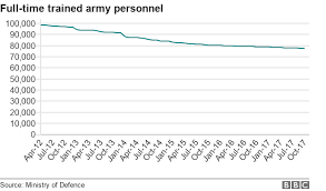 Armed Forces Recruits Dont Need To Have Lived In Britain