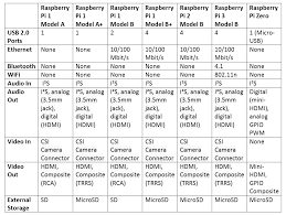 Raspberry Pi Boards Compared Tutorial Australia