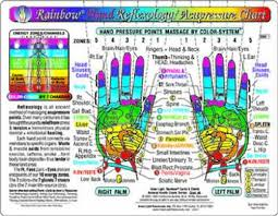 Rainbow Hand Reflexology Acupressure Massage Chart