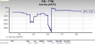Should Value Investors Consider Axt Axti Stock Now Nasdaq