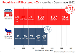Senate Filibuster History Chart Congressional Filibuster Record By Party 1992 2011 Flickr