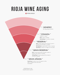 Rioja Wine Gets A New Classification System Wine Folly