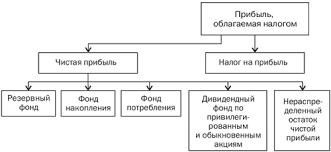 Распределение и использование прибыли предприятия Распределение прибыли на предприятиях различных организационных форм