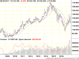 Live Cattle Globex Monthly Commodity Futures Price Chart