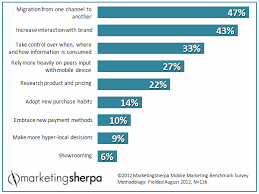 Consumer Behavior Chart Marketing Research Chart How Mobile Devices Have Changed