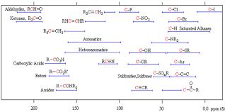 Nuclear Magnetic Resonance Nmr Of Alkenes Chemistry