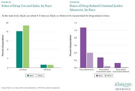 Drug Use Statistics Chart Rates Of Drug Use And Sales By Race Rates Of Drug Related