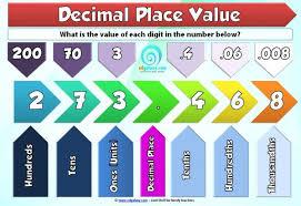 Understanding Decimal Place Value Poster Edgalaxy