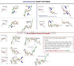 Chart Pattern Trader Stunning FXTIMESContinuation CHART PATTERN Forex Pinterest Chart