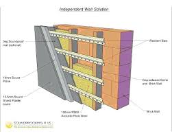 sound insulation for walls. Sound Insulation Walls Exterior Deadening Material For Image Result Construction Details Of Proofing Floors And . N