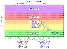 Climate Prediction Center Stratosphere Uv Index Annual