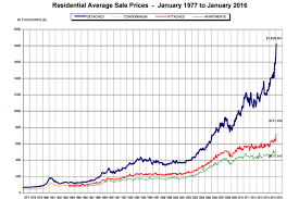 Real Estate Value Chart Average Real Estate Lawyer Fees Calgary