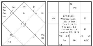 Warren Moon Birth Chart Warren Moon Kundli Horoscope By