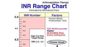 Blood Inr Range Chart Prothrombin Time Nclex Range