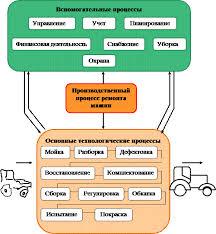 Определение и структурная схема технологического процесса ремонта  Производственный процесс ремонта